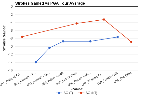 My Strokes Gained vs. an average PGA Tour field, split by tournaments and regular rounds.